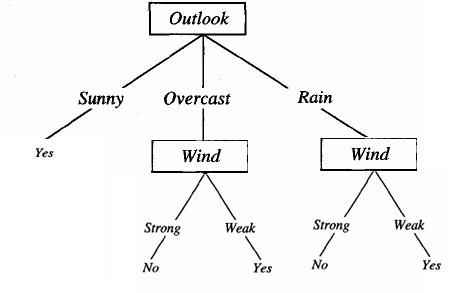 پاورپوینت یادگیری درخت تصمیم