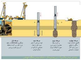 پاو وینت بهسازی خاک در 68 اسلاید کاربردی و کاملا قابل ویرایش